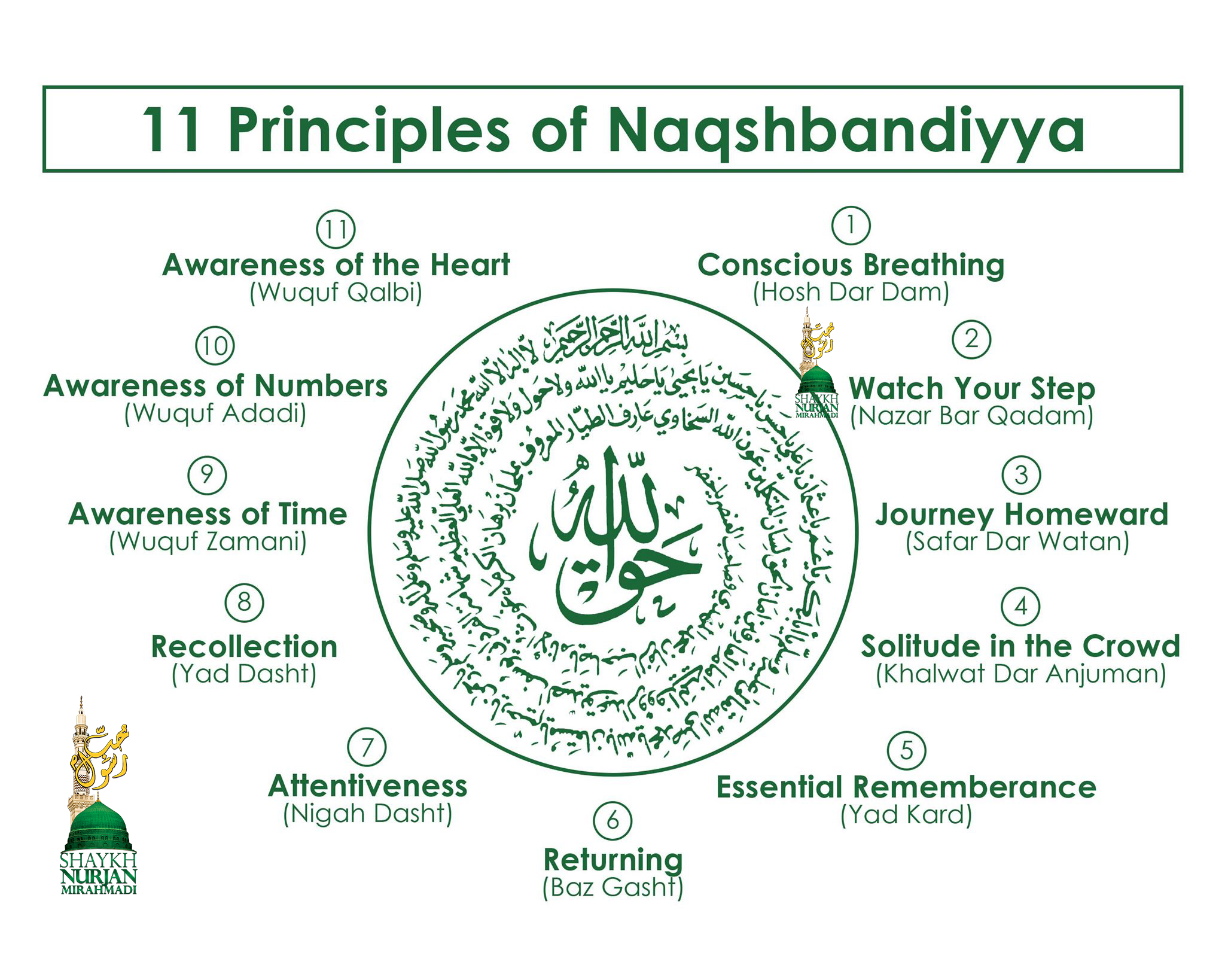 11 eleven principles of Naqshbandiyya Mawlana Shah Naqshband