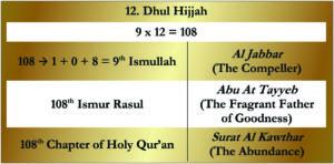 12. Dhul Hijjah Short Huroof Table Gold