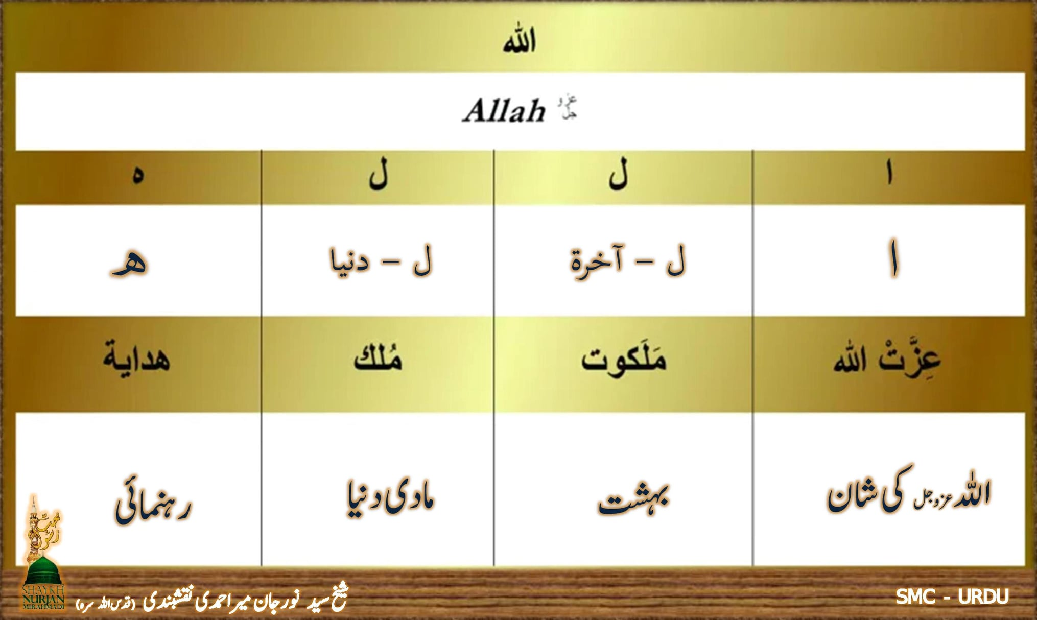 اللہ عزوجل نے نبی پاک ﷺ  کو تمام مخلوقات پر مختار بنایا ہے - تفسیر ۴۵:۱۳ [دوسرا ...