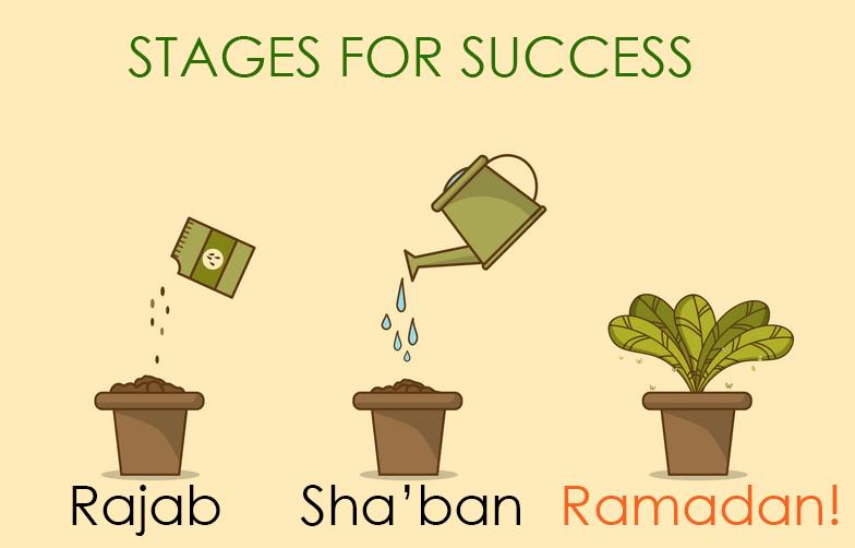 Welcoming Sha'ban