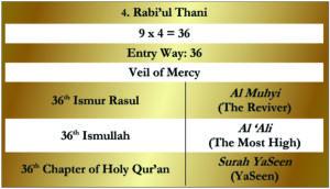 4. Rabi'ul Thani-Huroof Table Gold