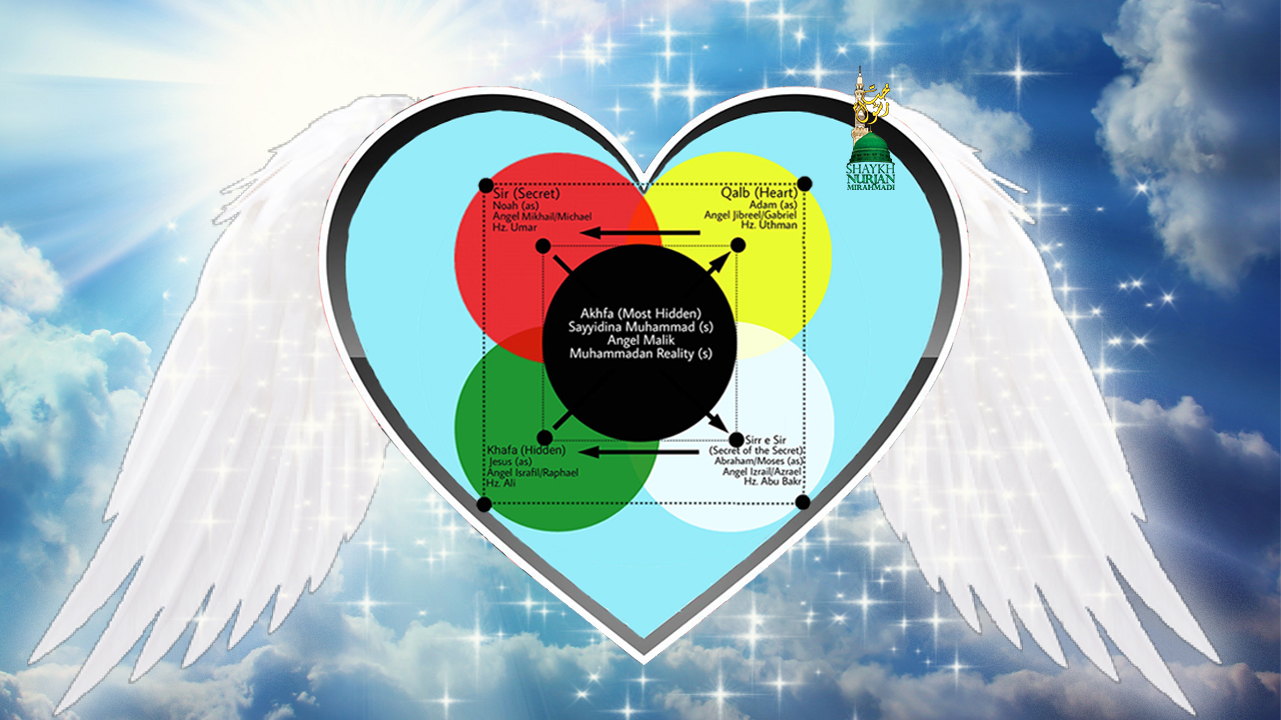 Angelic Realities - Levels of the Heart feature image