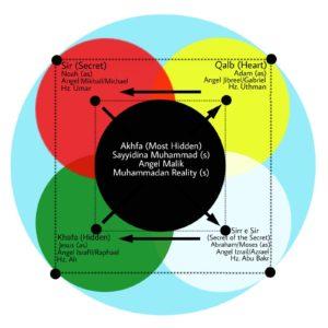 Levels Of The Heart – Lataif al Qalb | Muhammadan Way