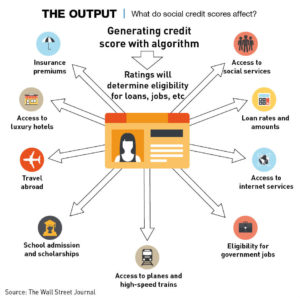 Output-of-social-credit-what-is-affected
