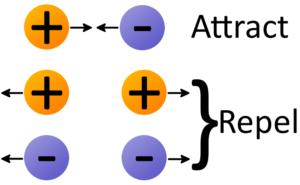 Positive Negative Attract Repel