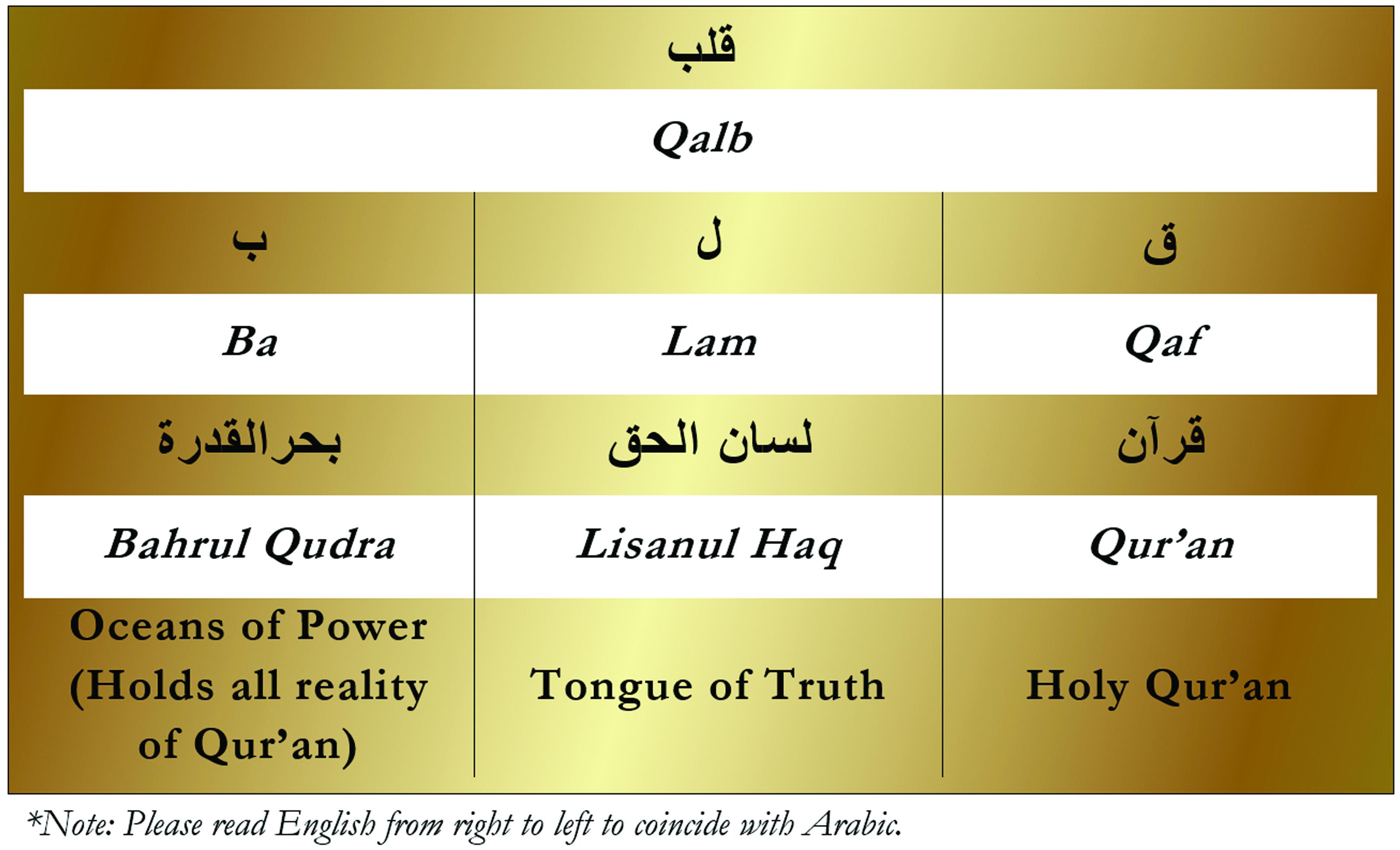 Qalb Huroof Table-Bahrul Qudra-Gold