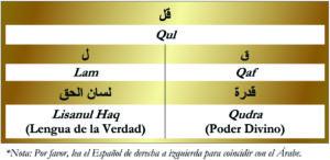 Qul-Full Huroof Table-Gold Spanish