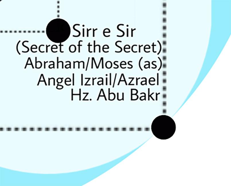Sirr e Sir_Abraham_Moses_Izrail Lataif al Qalb