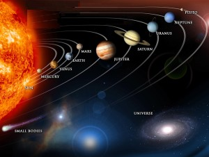 Sun, planets, milky way, universe