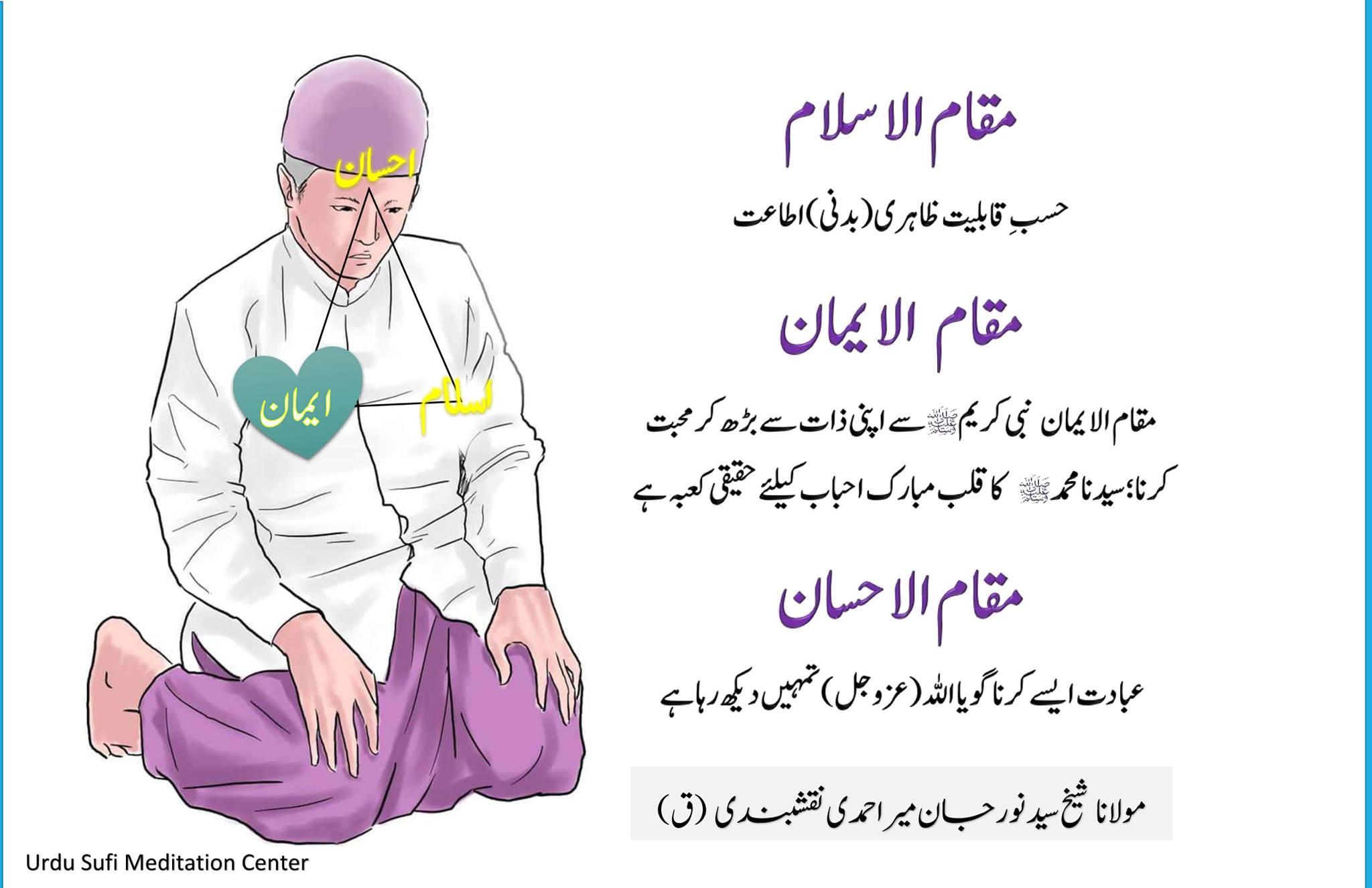 PART II: Spiritual Qibla (Direction of Prayer) – Reality of the Three Qiblas   ر...