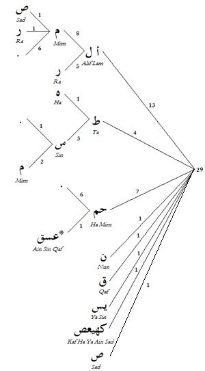 Secrets of Muqatta'at in Ahadith of Prophet (s)   Muhammadan Way