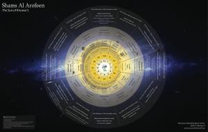 shams Arifeen - Sun of Knowers