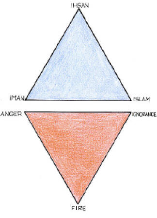 two triangles of star of david
